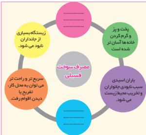 پاسخ فعالیت های درس چهارم انسان و محیط زیست یازدهم